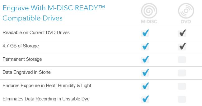 mdisc_dvd